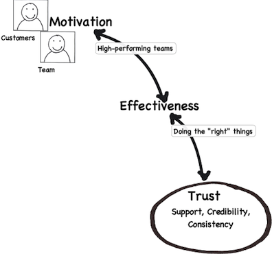 3 Stages for High-Performance Teams